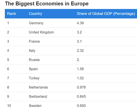 biggest economies in europe.png
