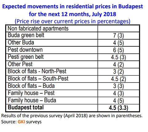 צפי עליית המחירים בבודפשט בשנה הקרובה.pn