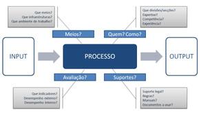 CAPACITAÇÃO   Gestão de Processos