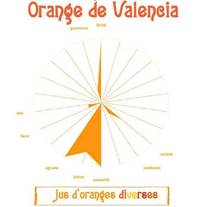 Orange de Valencia