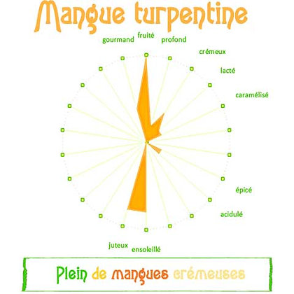 Mangue turpentine