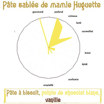 Pâte sablée de mamie Huguette
