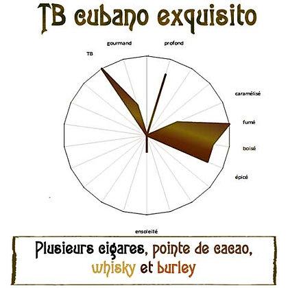 TB cubano exquisito