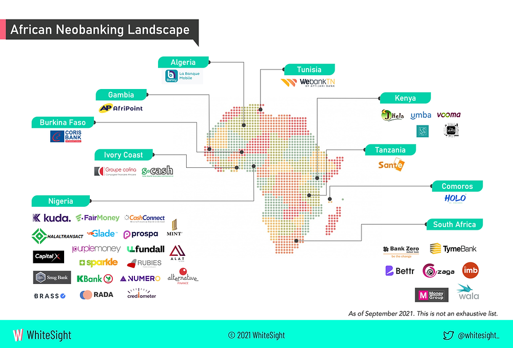 African Neobanking Landscape