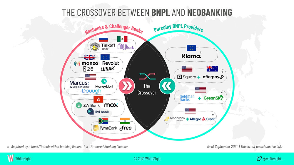 The crossover between BNPL and Neobanking