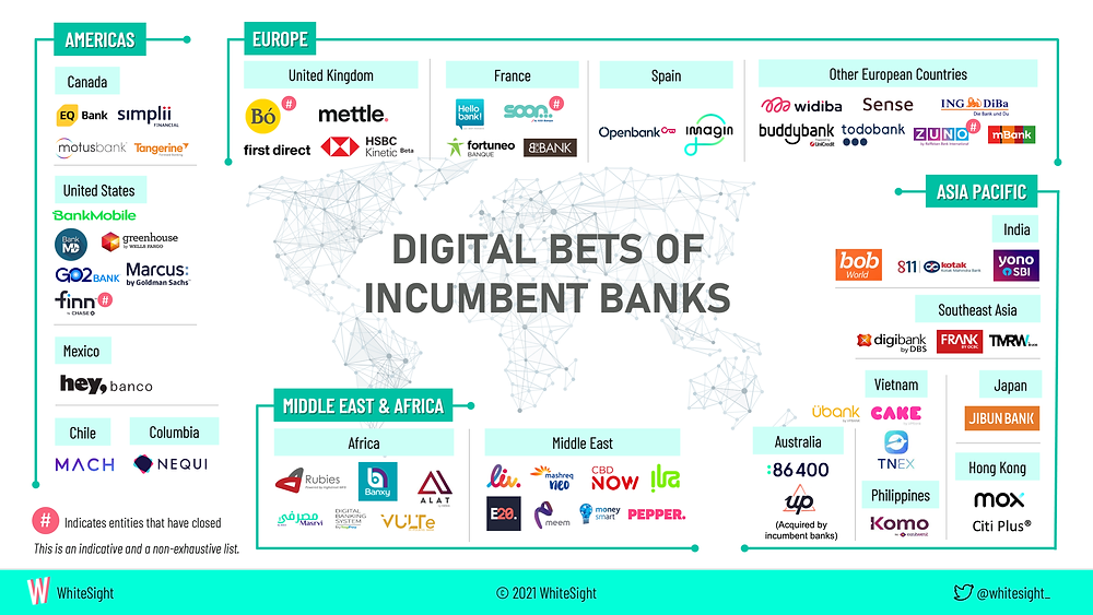 A list of digital bank subsidiaries of incumbent banks