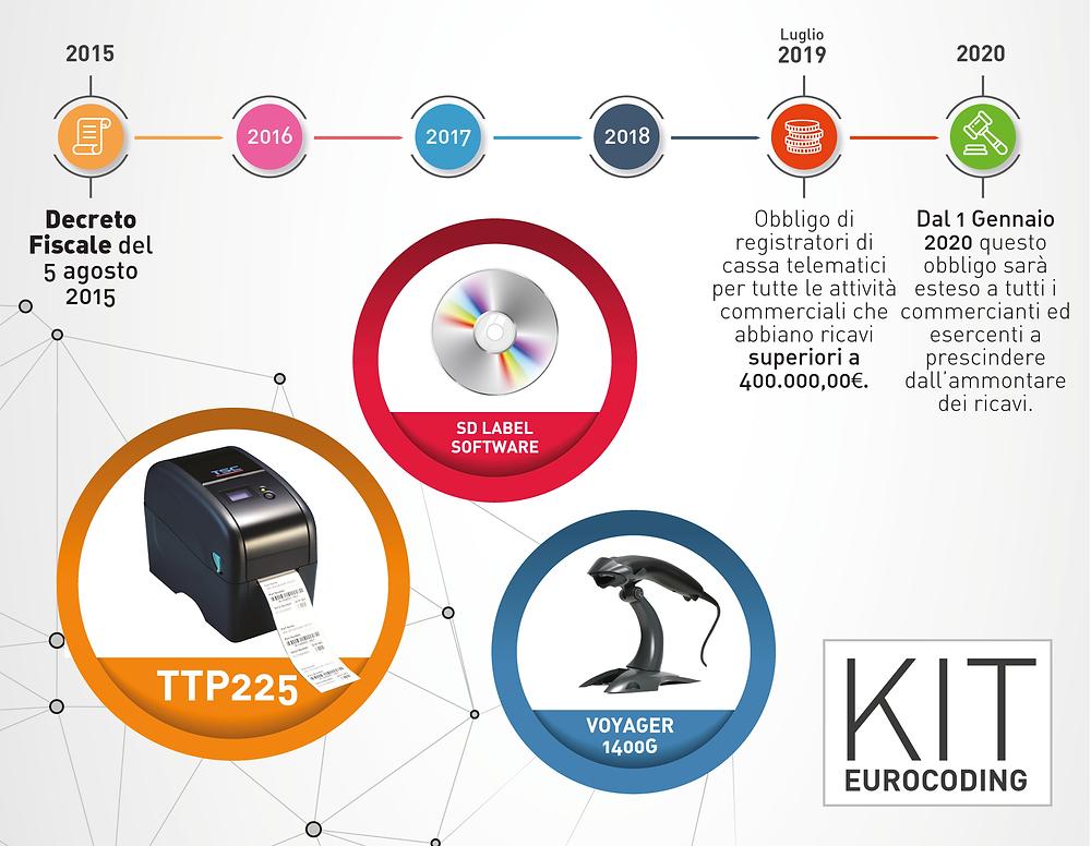 Kit Telematico adeguamento Agenzia Entrate Legge di Bilancio 2019