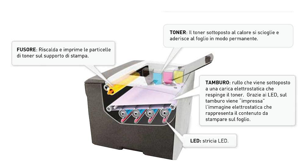 Grafico che espone il funzionamento della tecnologia di stampa a LED e i vari elementi all'interno della stampante.