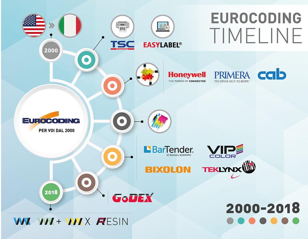 Eurocoding Timeline