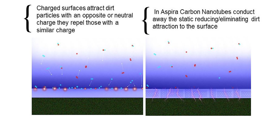 Aspira reducing static on a surface