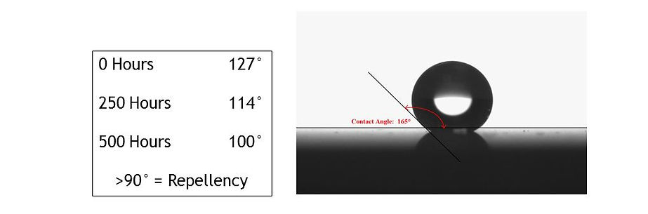 QUV Contact Angle demonstrates the repellency of the substrate