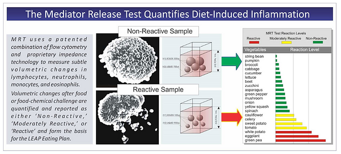 The Mediator Release Test Quantifies Die