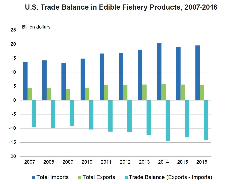 Growing Trade Deficit