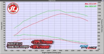 BT50 3.2L Manual (Stock) Stage 1 Remap.p