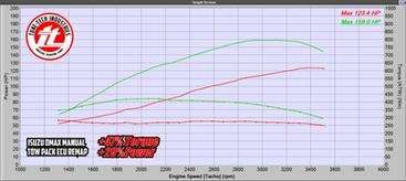 DMax Manual Graph.png