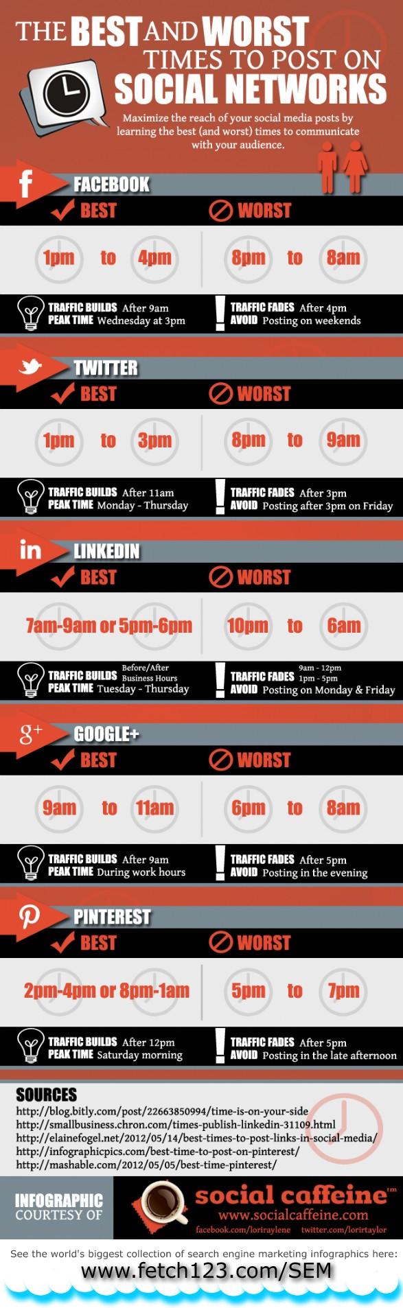 best time day social media
