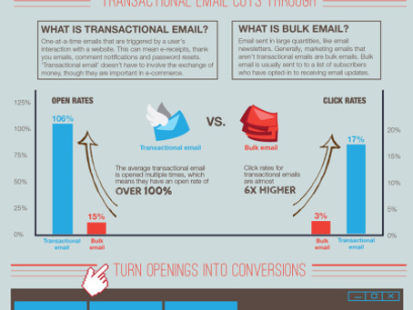 Are You Getting The Most Of Your Transactional Emails? @EasydashSMTP