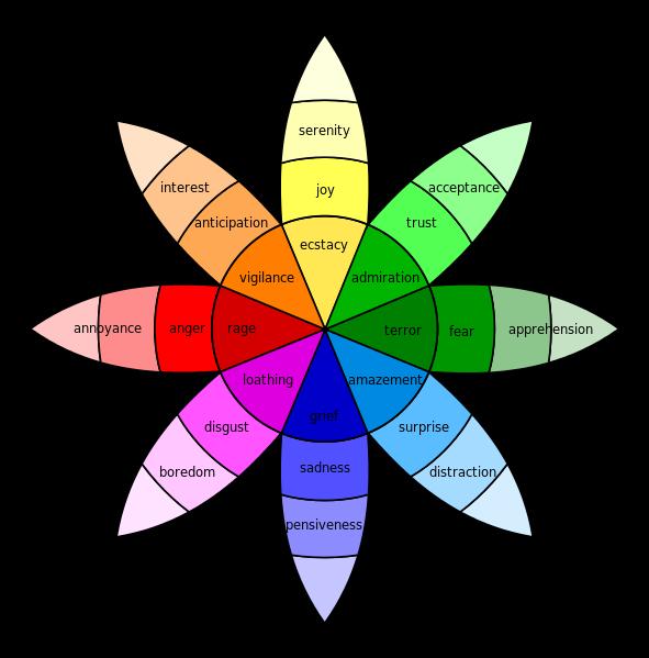 Plutchik wheel of emotion