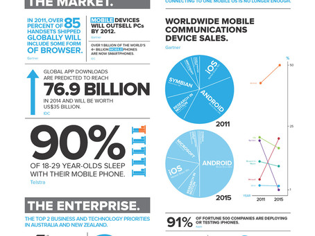 Is Your Mobile Strategy Taking Centre Stage? #business