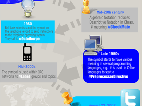 The History of The Hashtag by @Kevin_Basset