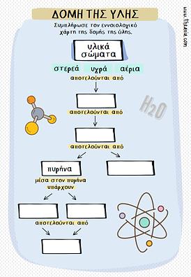 Δομή της ύλης - εννοιολογικός χάρτης.png
