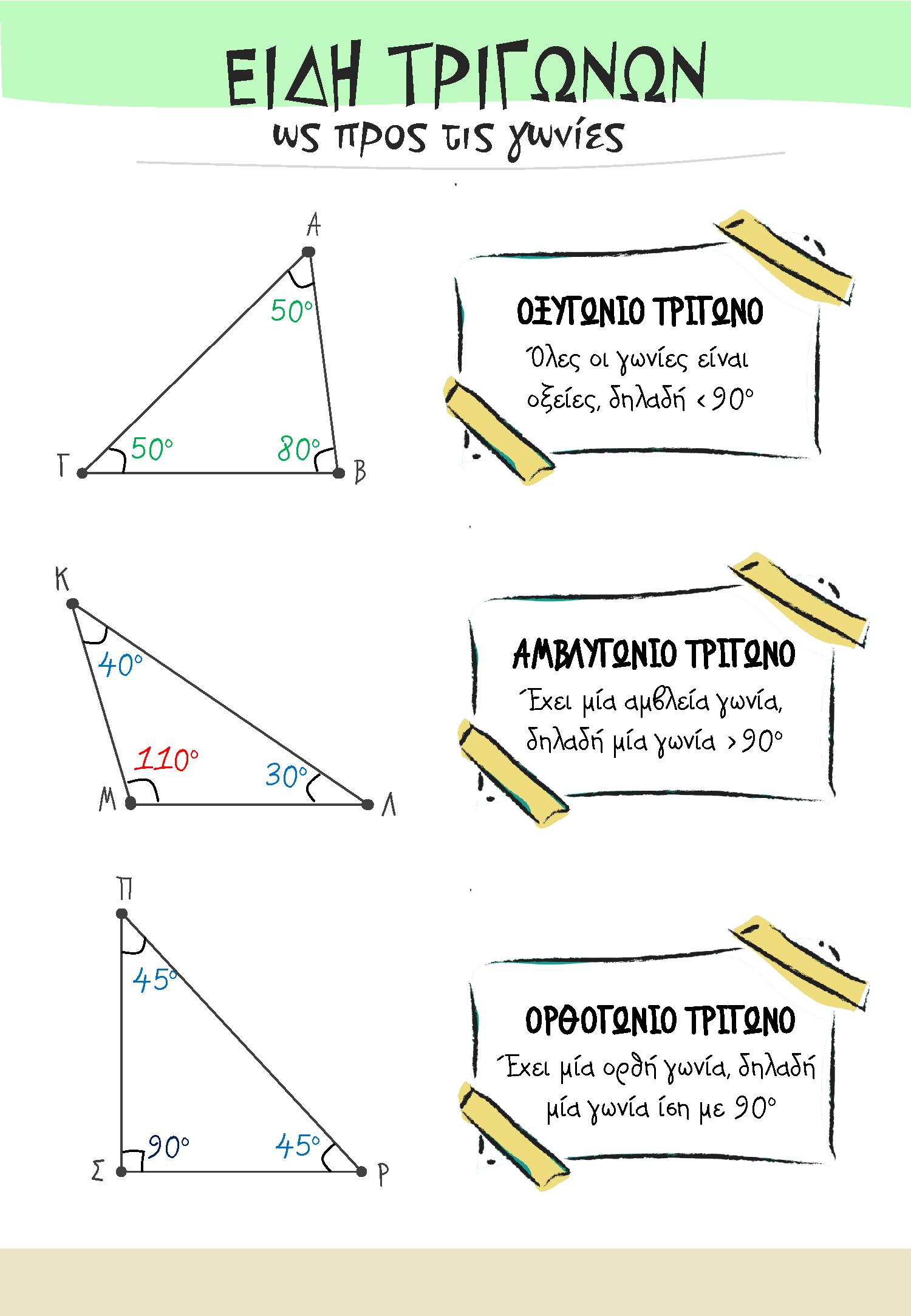 Είδη τριγώνων