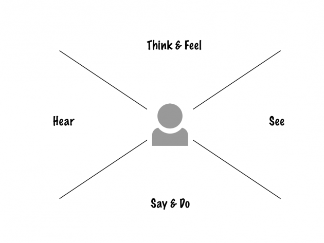 Empathy Map: Think & Feel, Hear, See, Say & Do