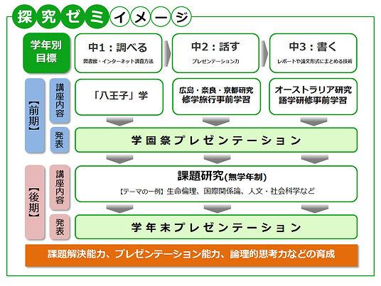 探究ゼミイメージ図.JPG