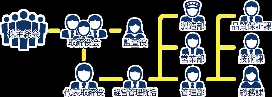 リカザイ株式会社|会社組織図