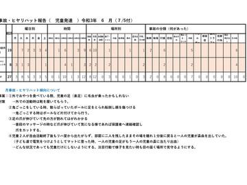 令和3年6月度 リスク(ケガ、病気)管理、集計結果報告