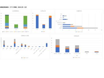 リスク(ケガ、病気)管理、集計結果報告