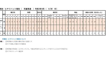 令和3年4月度 リスク(ケガ、病気)管理、集計結果報告