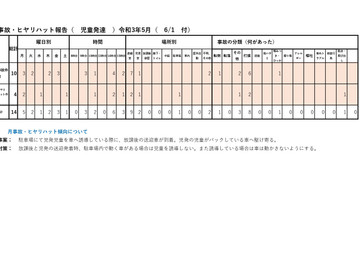 令和3年5月度 リスク(ケガ、病気)管理、集計結果報告