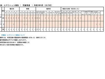 令和3年9月度 リスク(ケガ、病気)管理、集計結果報告