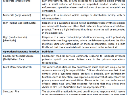 Synthetic Opioid Response PPE Recommendations
