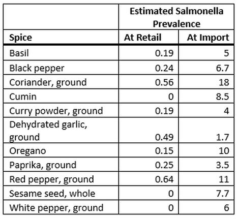 FDA Estimate Salmonella Prevalence in Spices
