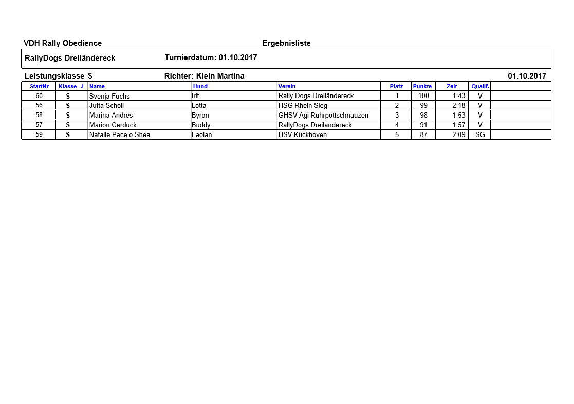 Ergebnisse Klasse S
