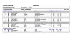 Ergebnisse Klasse B