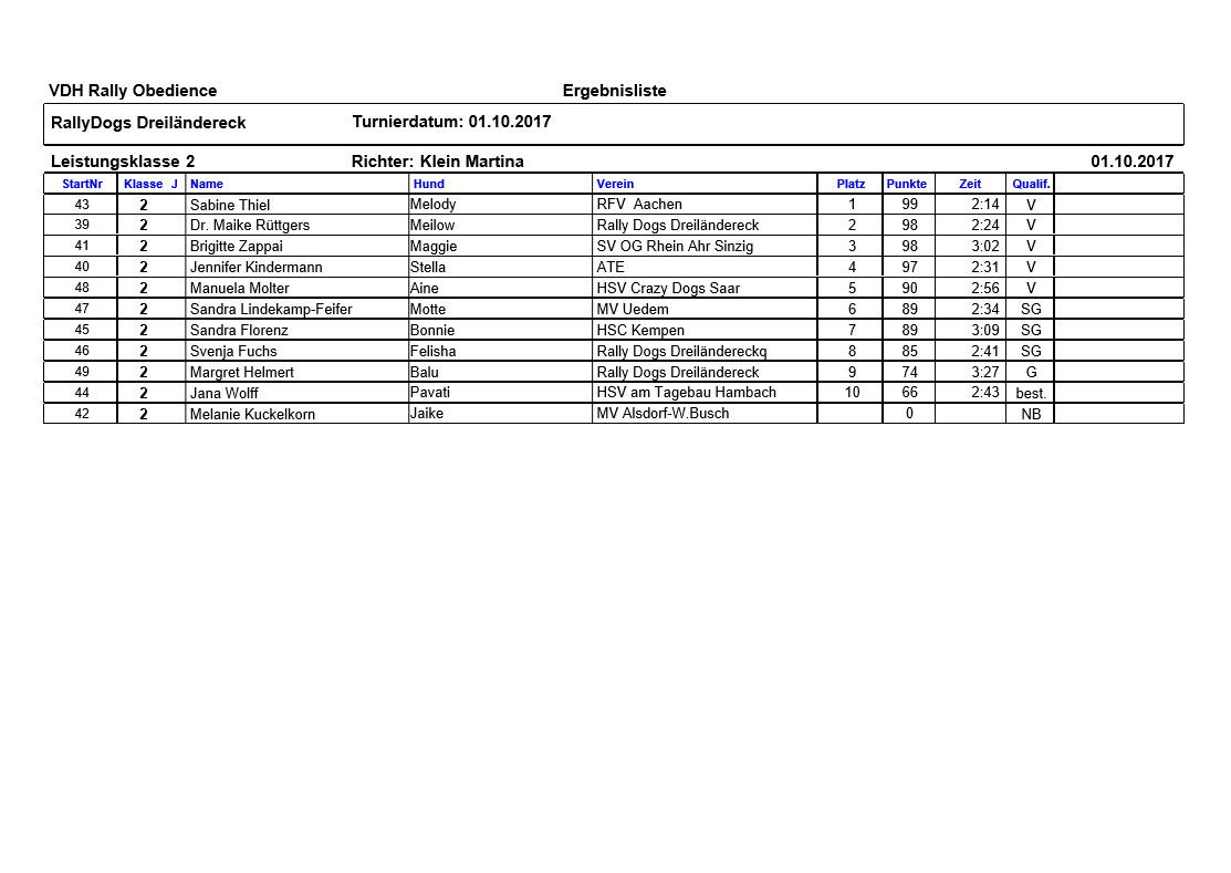 Ergebnisse Klasse 2