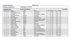 Ergebnisse Klasse 1