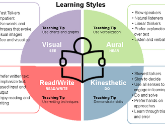 What's Your Child's Learning Style