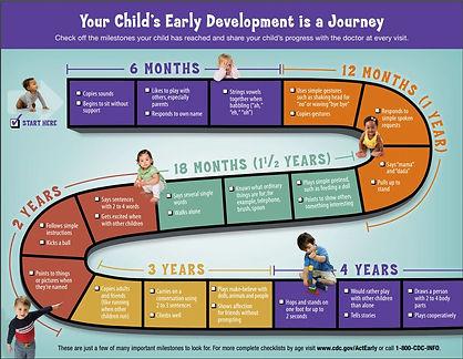CDC Milestones.jpg