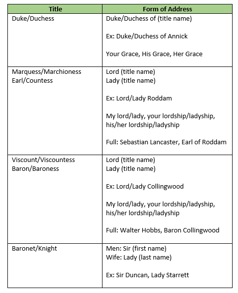Table showing forms of address