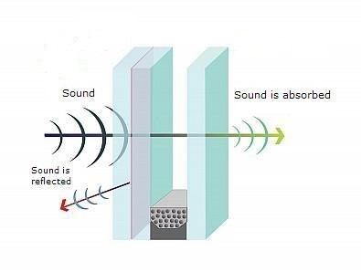 Sketch showing Soundproofing with barrier, absorption, and air gap