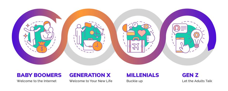 Generational Shifts