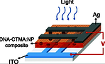 Photoinduced write- once read-many-times memory device based on  DNA biopolymer composite
