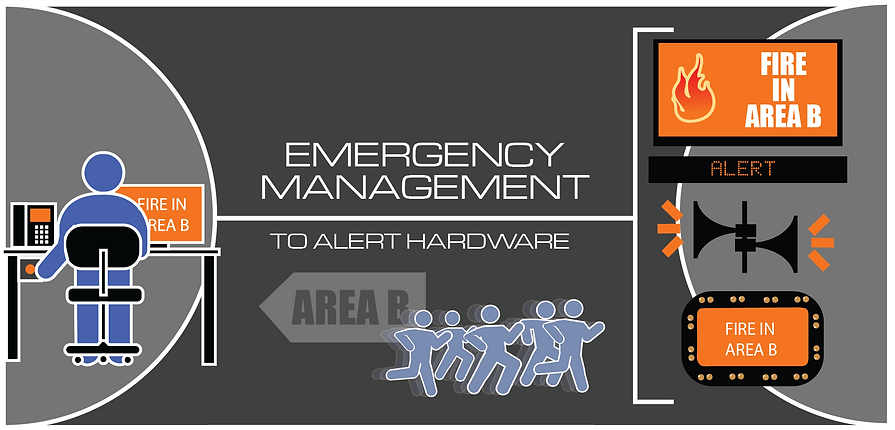 Emergency management Demonstration