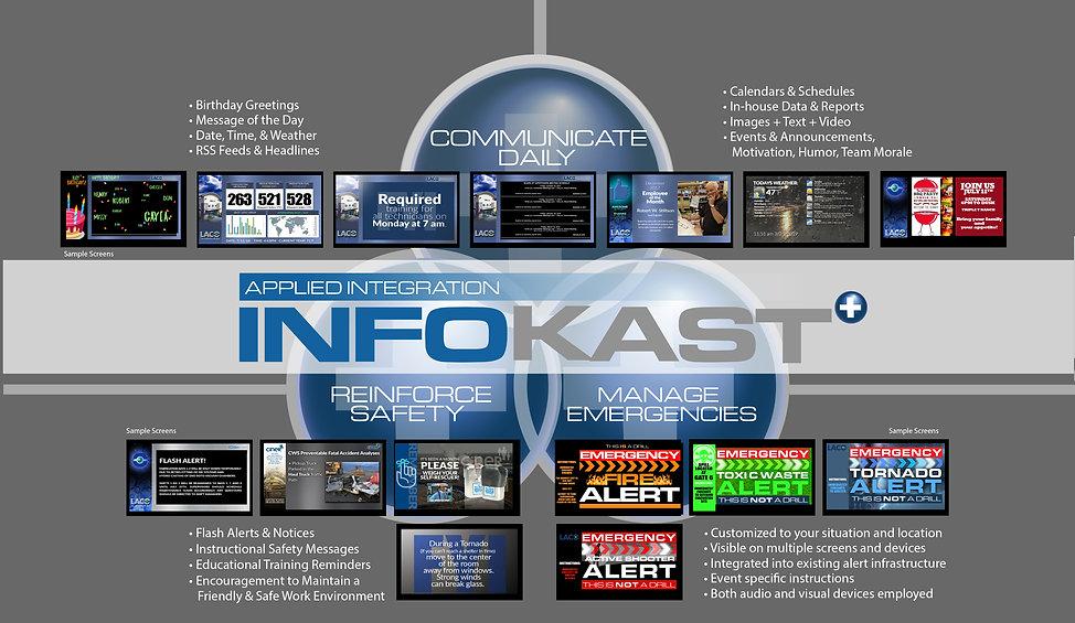 InfoKast System Overview