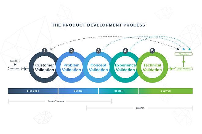 Product development process ElementBlue.