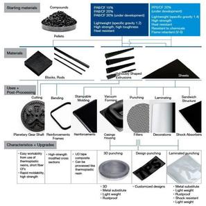 Processes carbon fibre.jpg